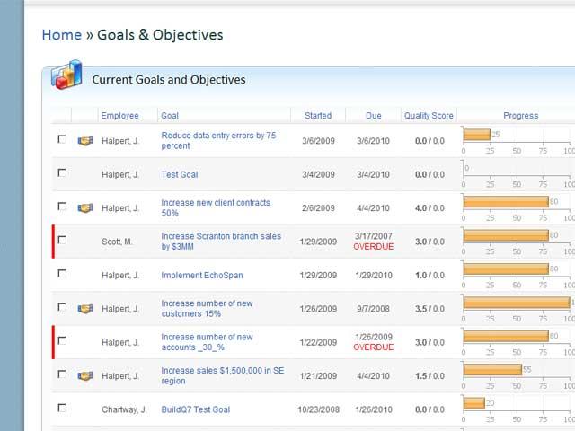 360 Assessments Employee Goal Management Tools Echospan