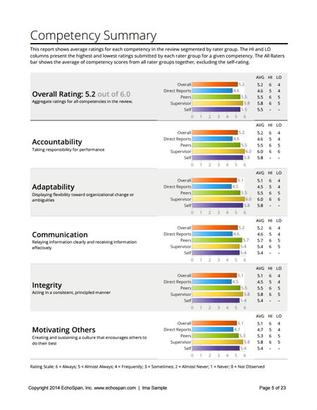 """360 degree feedback thesis """"employee performance evaluation is perceived to be better in 360 degree multi-source feedback than in single source documents similar to copy of thesis 1[1."""